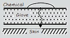 glove properties